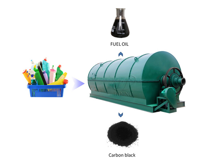 How to convert plastic into fuel oil?
