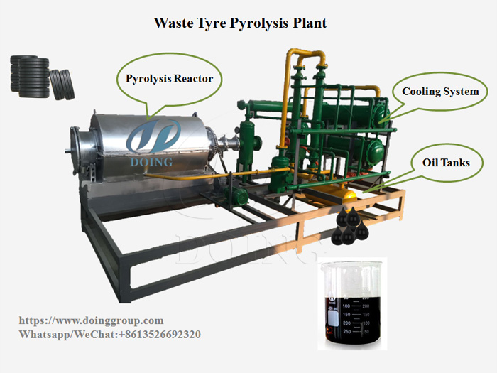 Demonstration process for converting waste tyres into fuel oil by waste tyre pyrolysis plant