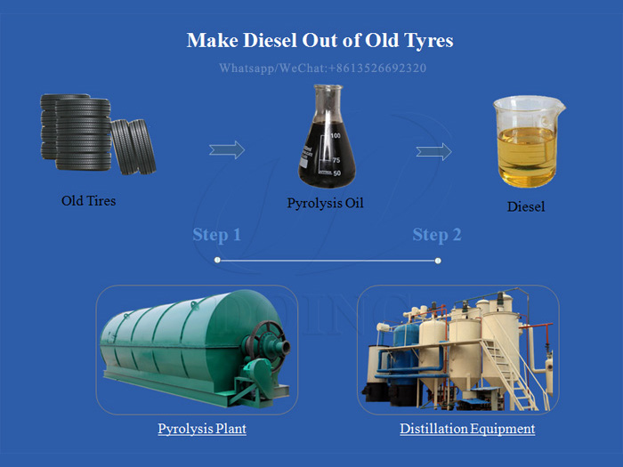 How do you make diesel out of old tyres?
