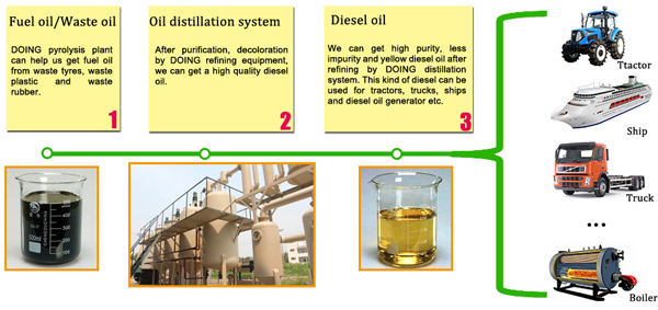 pyrolysis oil to diesel equipment working process
