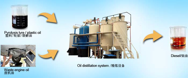 fuel oil to diesel equipment