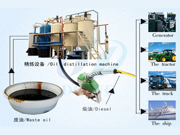 Waste oil recycling to diesel refining plant