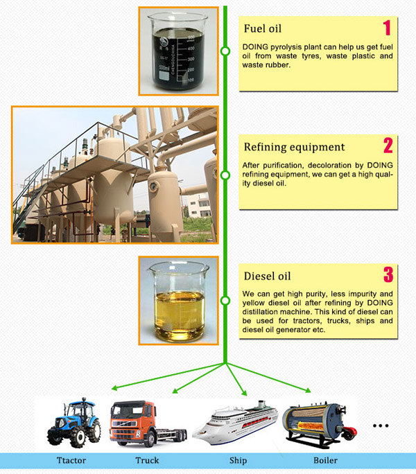 waste oil to diesel plant working process