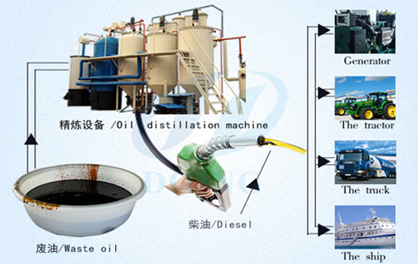 Waste oil to diesle plant