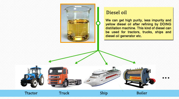 fuel oil applications