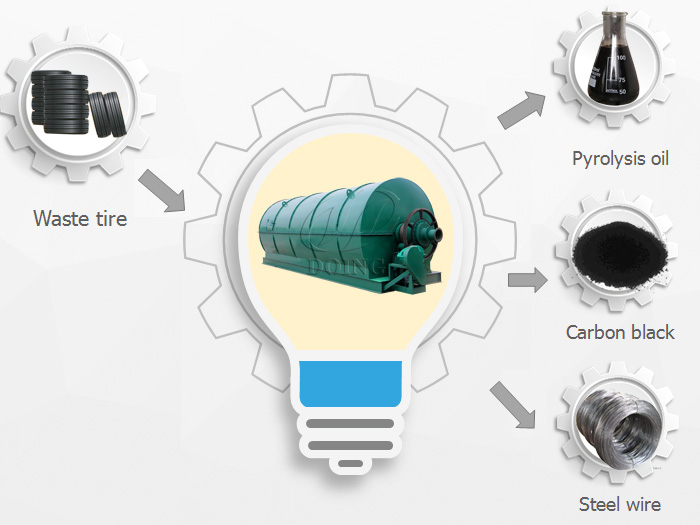 Waste tire recycling pyrolysis plant