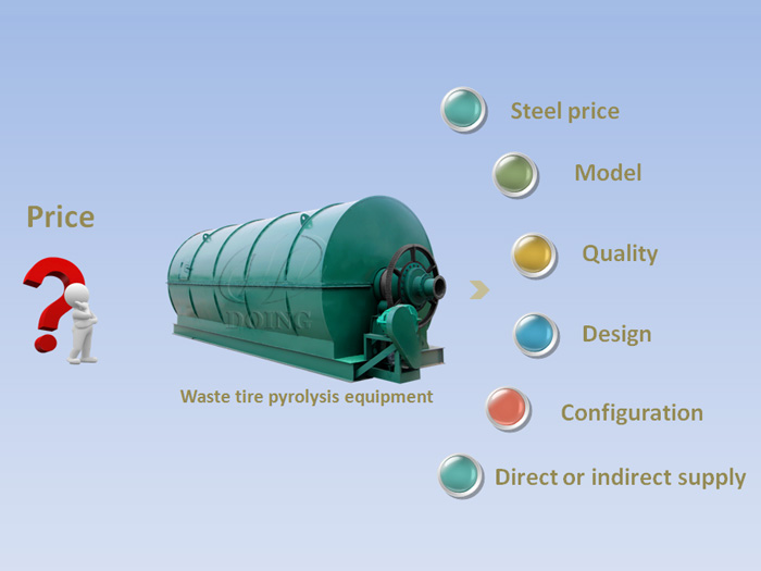 Factors affecting waste tire pyrolysis equipment price