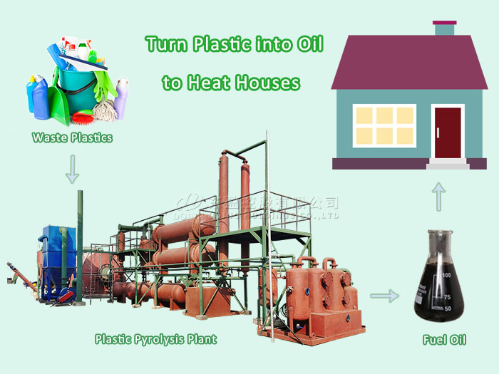 Is it practical to turn plastic into oil to heat houses?