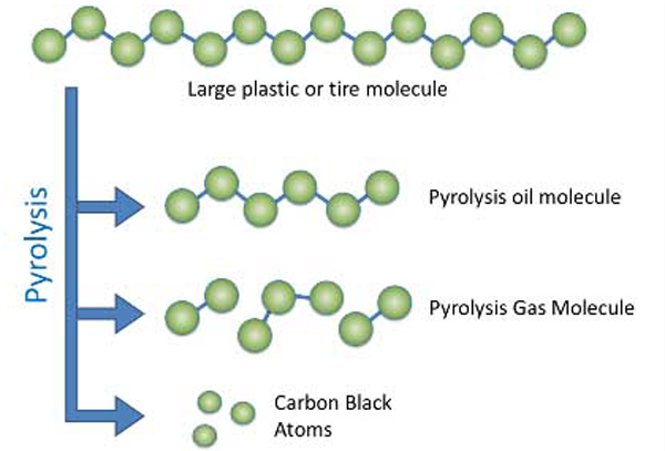 Plastic to oil conversion pyrolysis plant_Waste Tire/Plastic